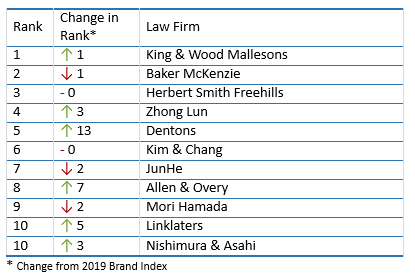 Law Firm Brand Index 2020